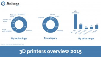 Aniwaa can extrapolate interesting data on the global 3D printer market.